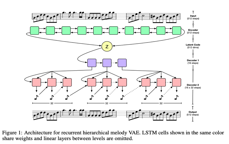 Music Vae Understanding Of Google S Work For Interpolating Long Music Sequences By Music Vae Ub Medium