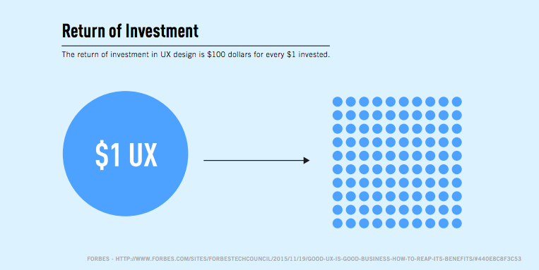 Roi Calculation For Ux Design Designing A Digital Experience That By Tejj Medium