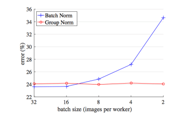 Facebook AI Proposes Group Normalization Alternative to