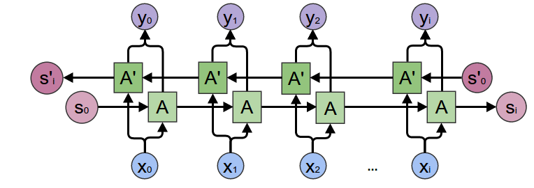 Understanding Bidirectional RNN in PyTorch - Towards Data