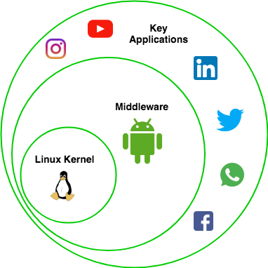 Android…The theory of everything - Noteworthy - The Journal Blog