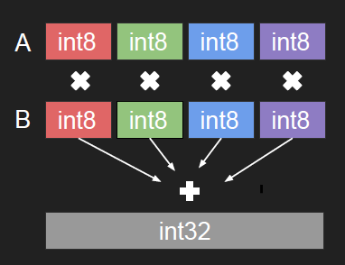 Low Precision Inference with TensorRT - Towards Data Science
