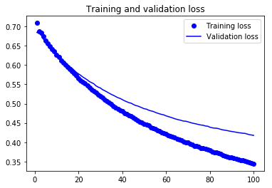 Transfer learning from pre-trained models - Towards Data Science
