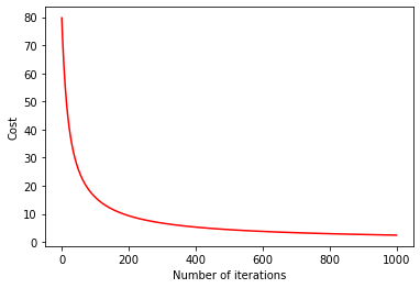 Graph of cost function vs number of iterations