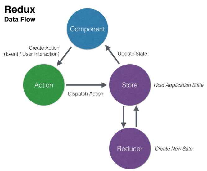 Redux and React Native, simple login example flow - Lily Lebec - Medium