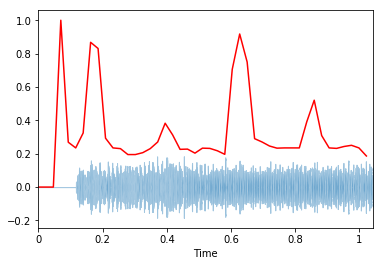 Music Feature Extraction in Python - Towards Data Science