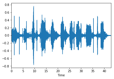 Getting to Know the Mel Spectrogram - Towards Data Science