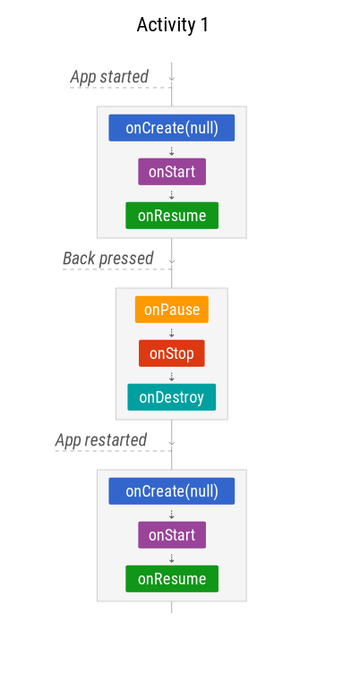 The Android Lifecycle cheat sheet — part I: Single Activities