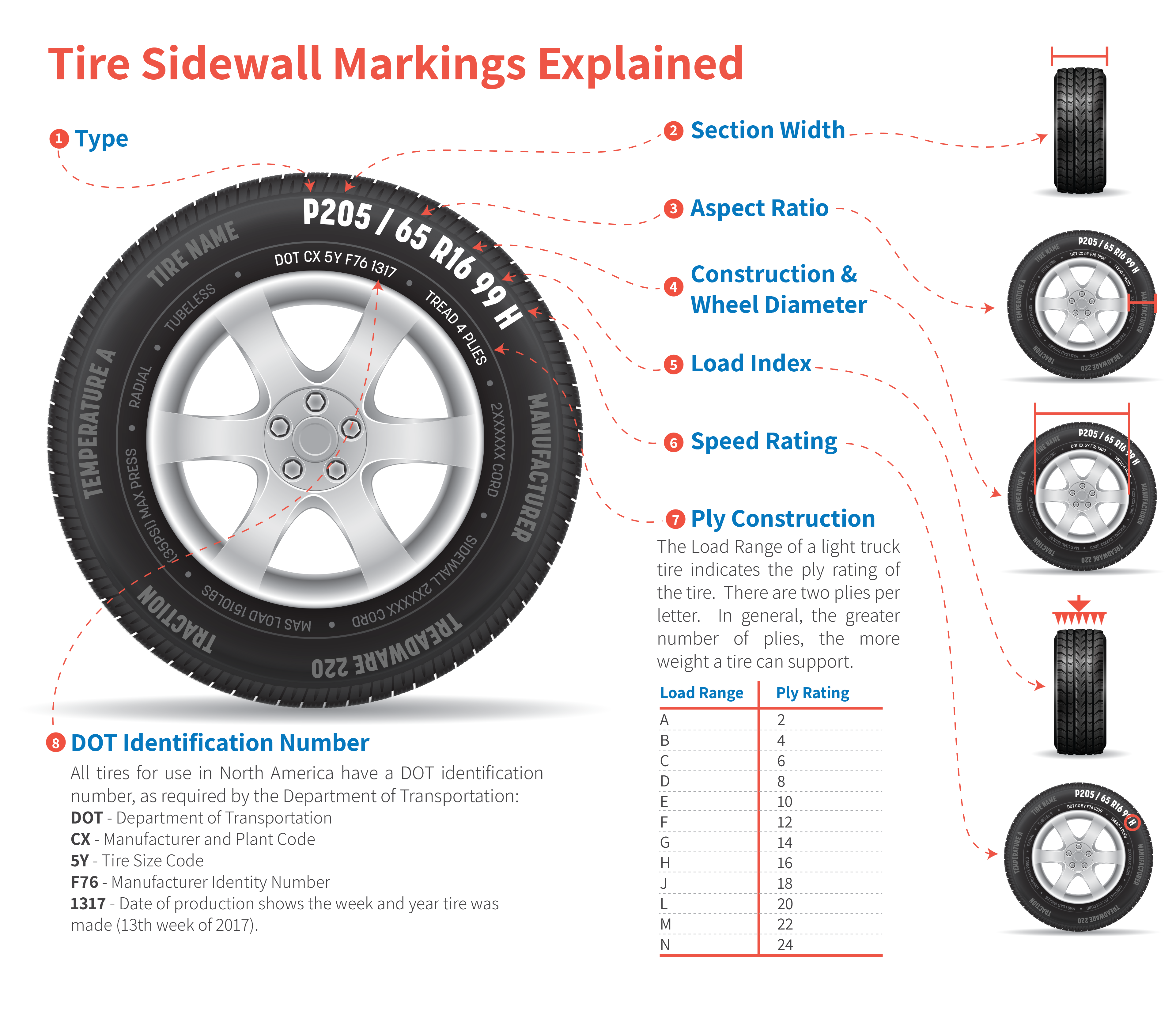 Tires 101: How to Read a Tire Sidewall - American Tire