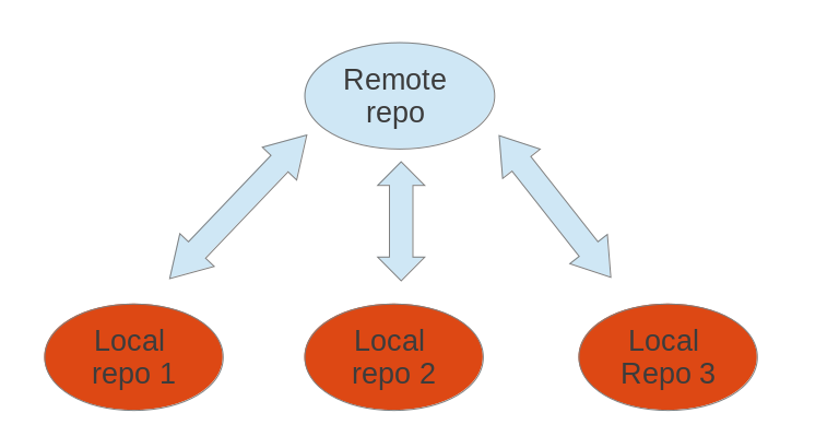 Learning How to Git: Push Commits to Remote Repository   by Haydar ...