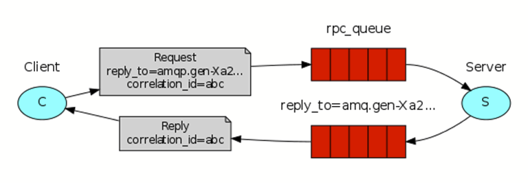 example diagram from the RabbitMQ RPC tutorial