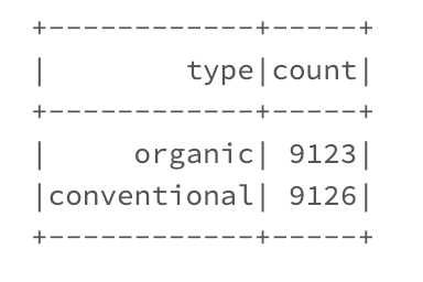 Data Wrangling in Pyspark - Noteworthy - The Journal Blog