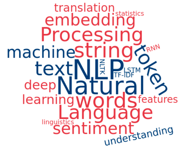 Image of article 'An Introductory Guide to NLP for Data Scientists with 7 Common Techniques'