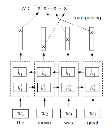 Learning sentence embeddings by Natural Language Inference