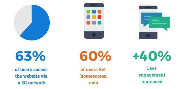progressive web apps statistics