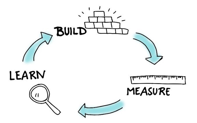 a guide to mvp minimum viable product codeburst