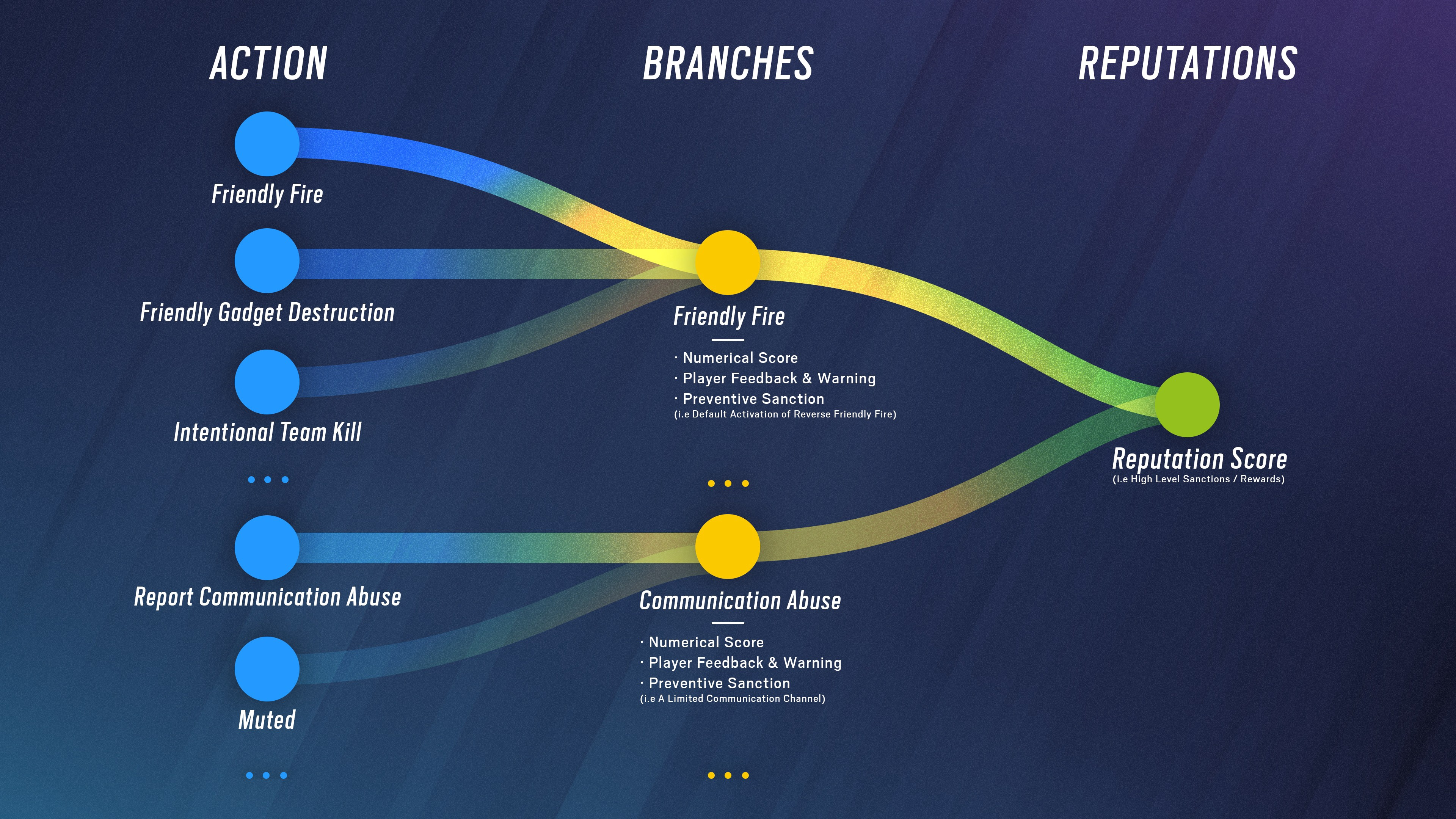 Actions and branches in the Reputation System.