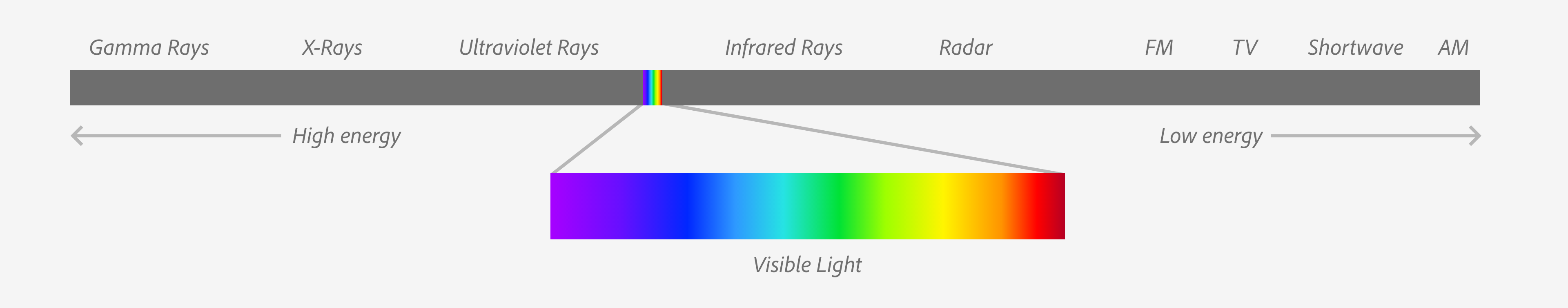 Linear diagram of light waves by amount of energy from left to right. Visible spectrum expanded for detail view.