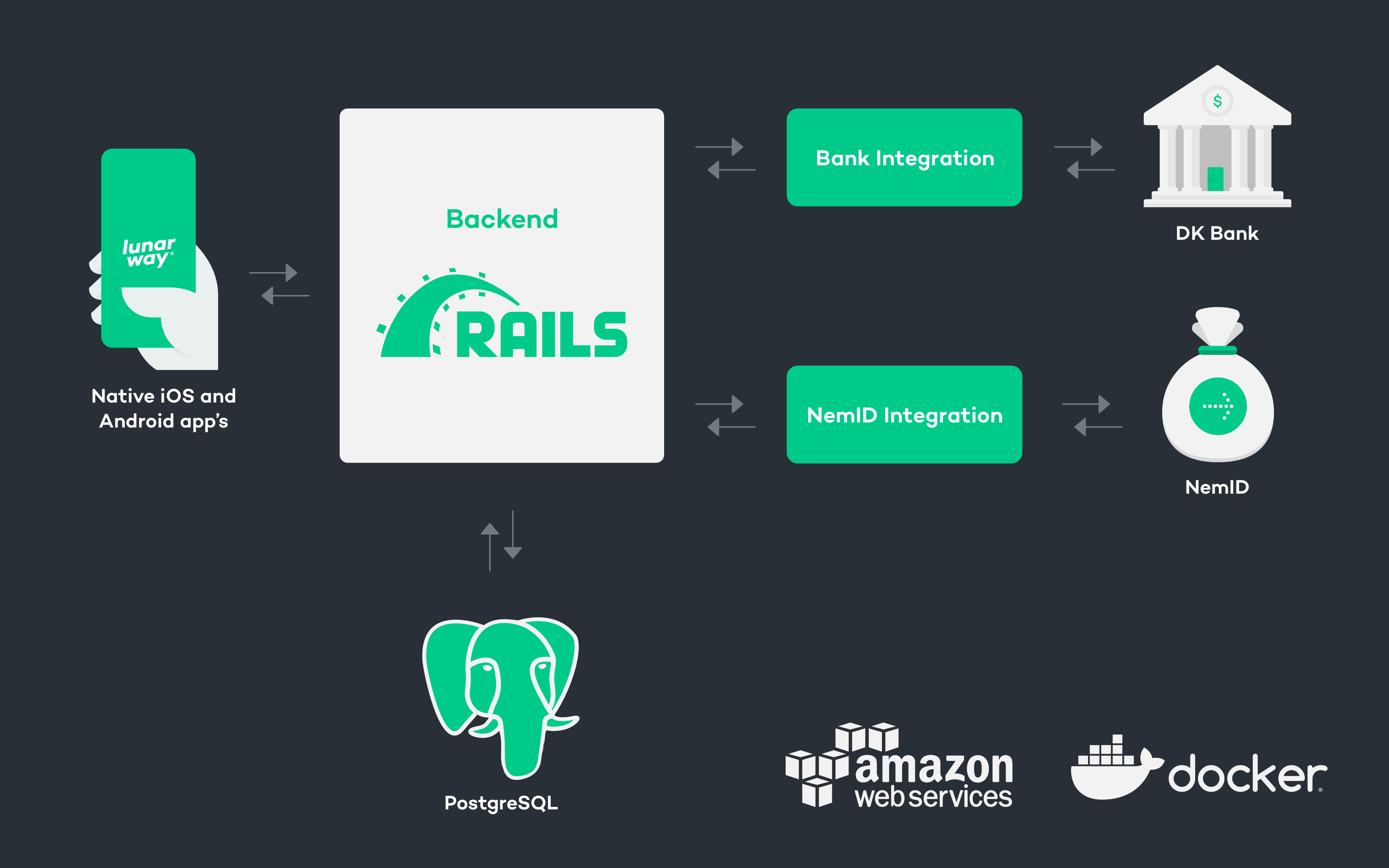 From Rails Monolith to Microservices (Part 1) - Tech Insights