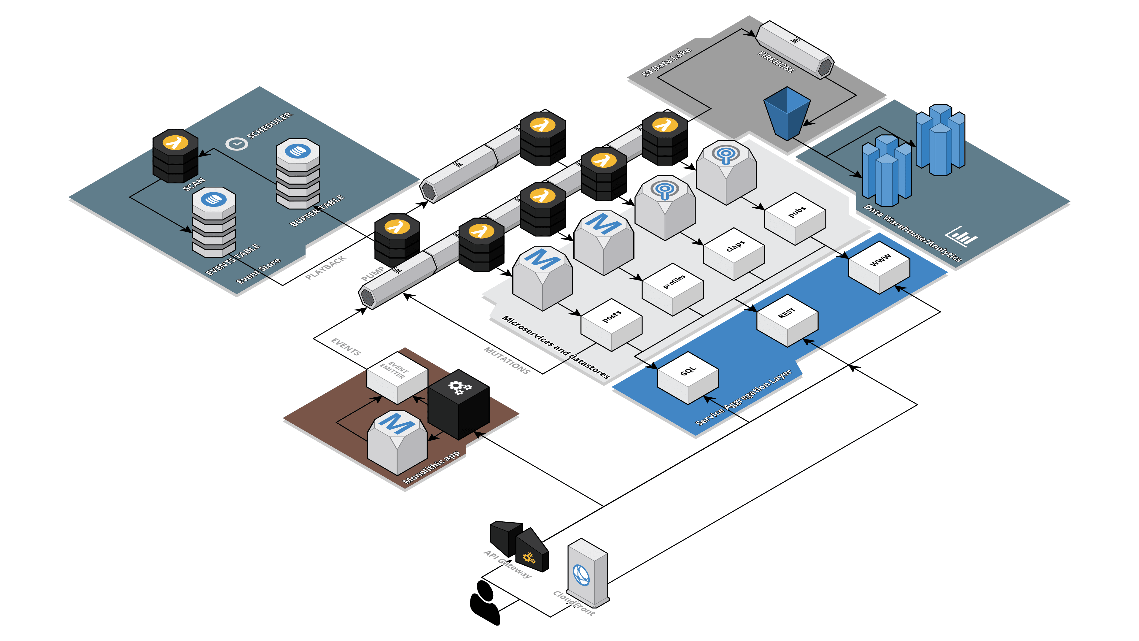 Creating a Blueprint for Microservices and Event Sourcing on AWS