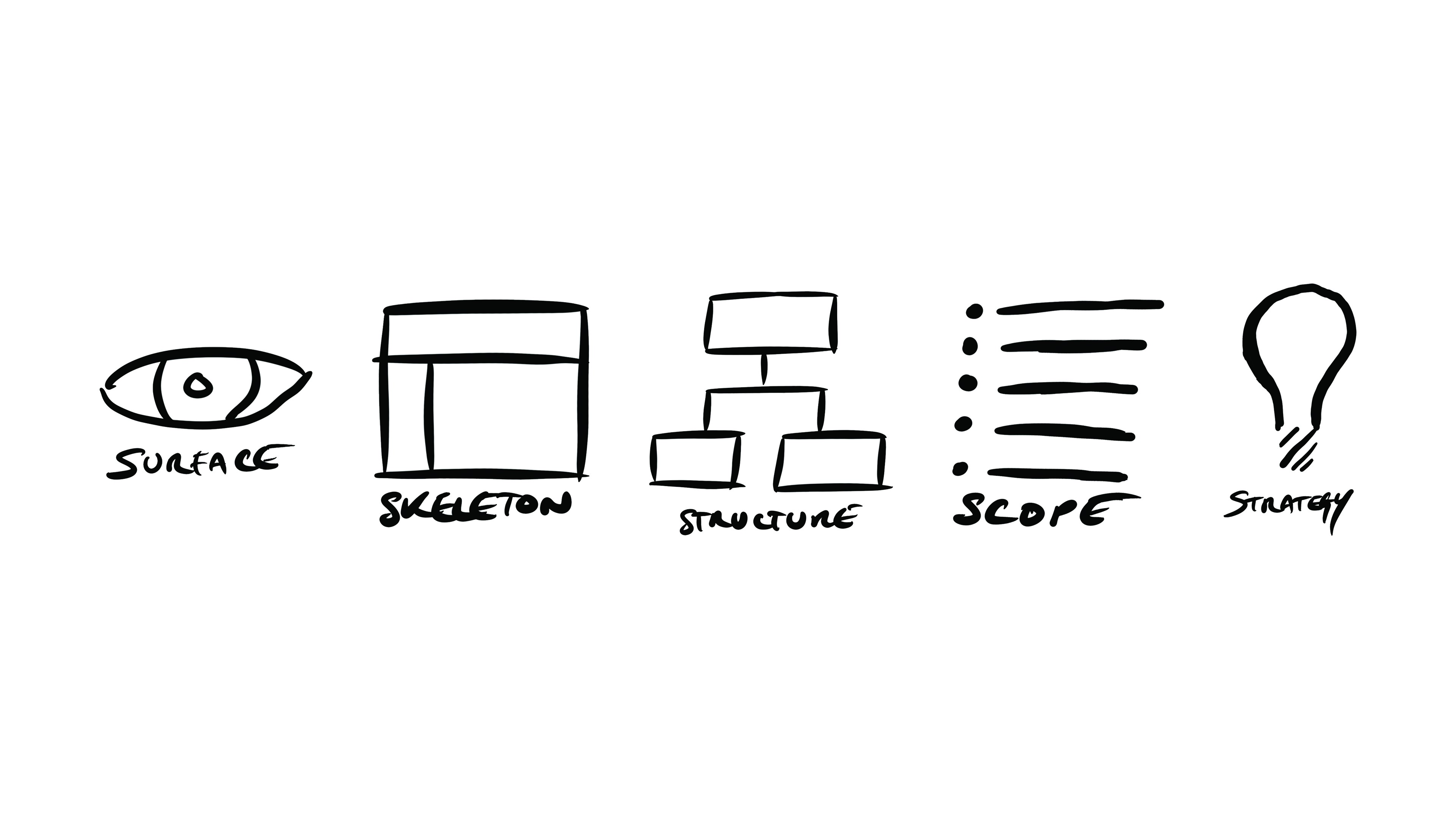 The Five Planes Of Ux Design Exploring The Core Concepts Of By Jaymie Gill Jaymie Gill Medium