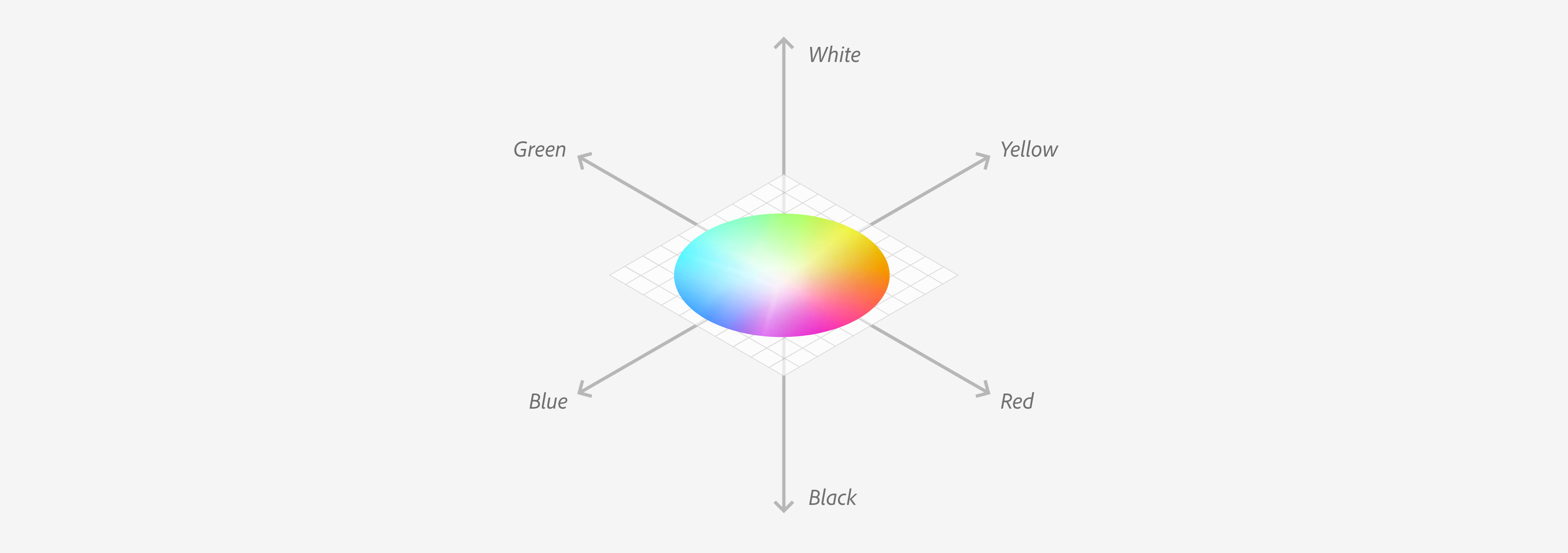 Cartesian diagram expressing the general mapping of LAB color space.