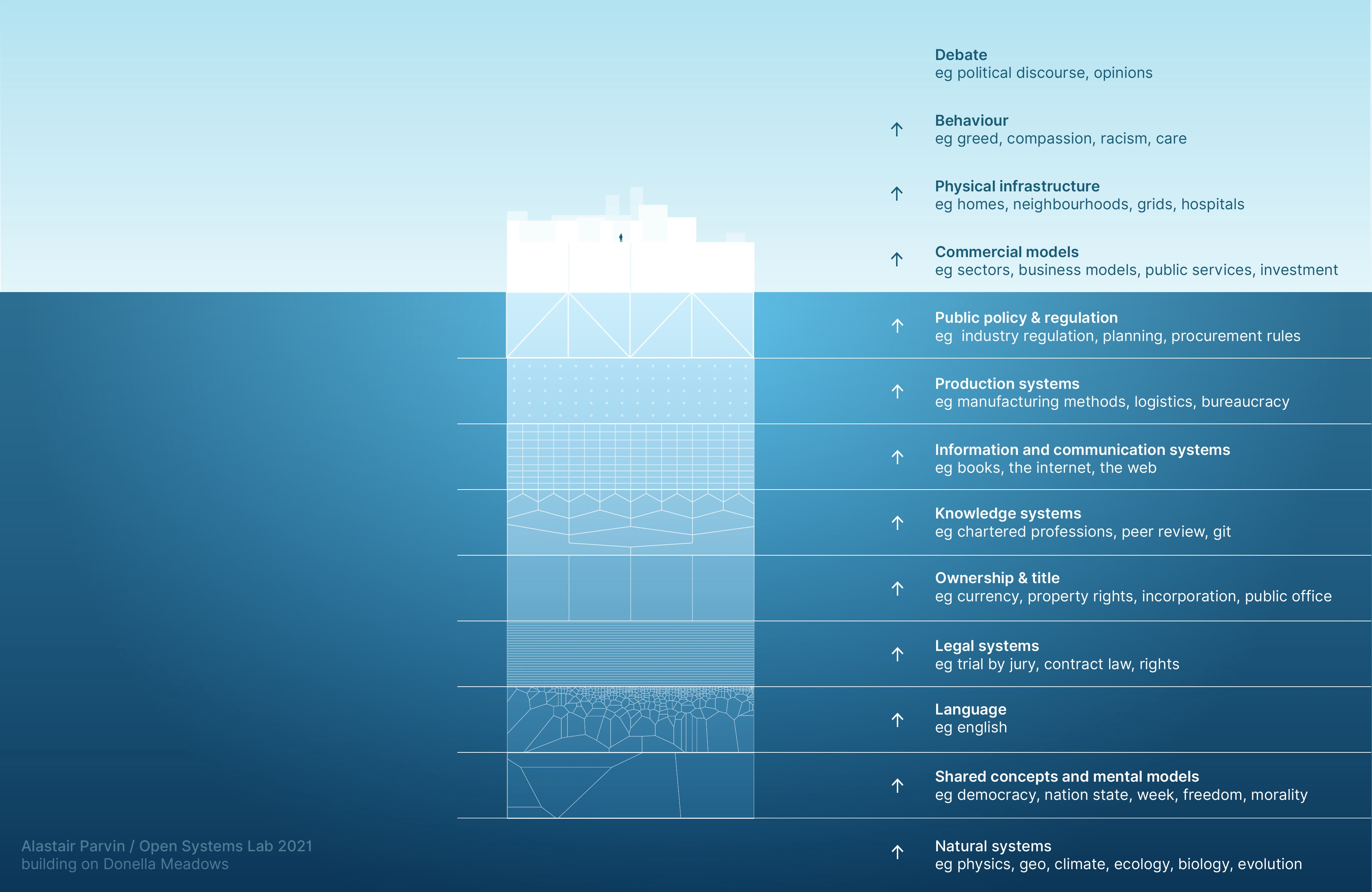The same illustration, only this time it is no longer an iceberg , but a man-made platform floating at sea.