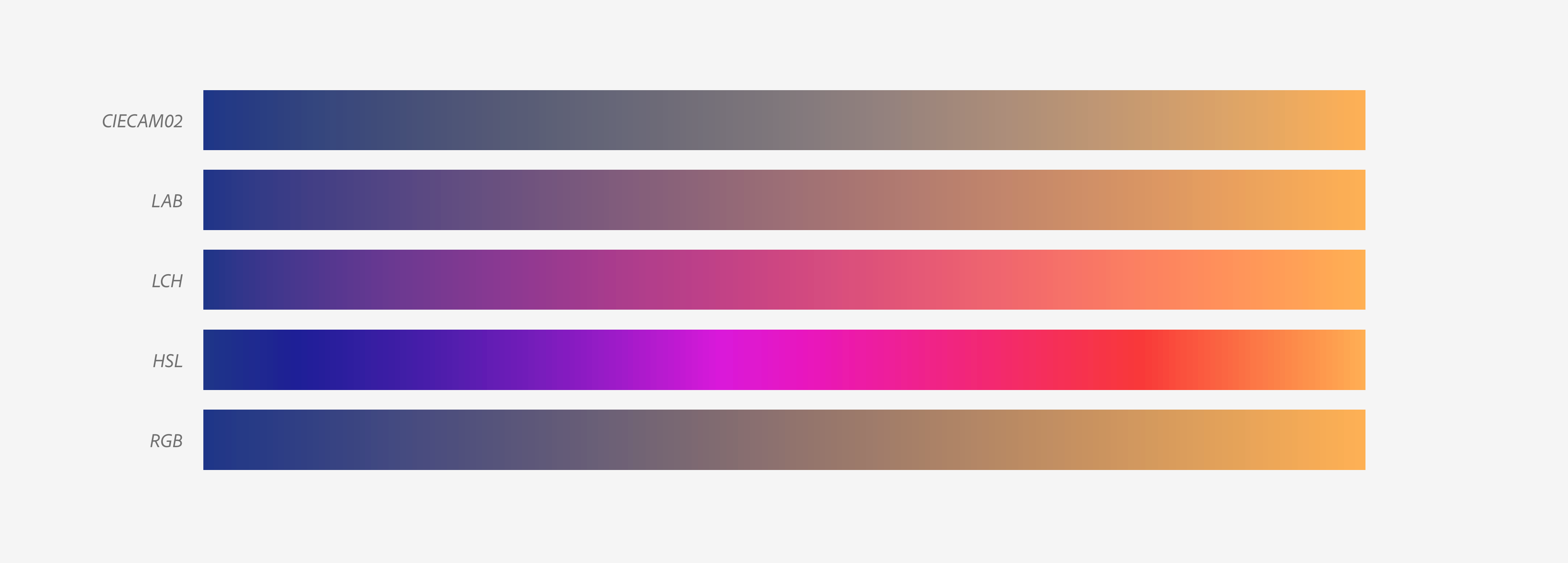 Five gradients from dark blue to orange with unique appearances