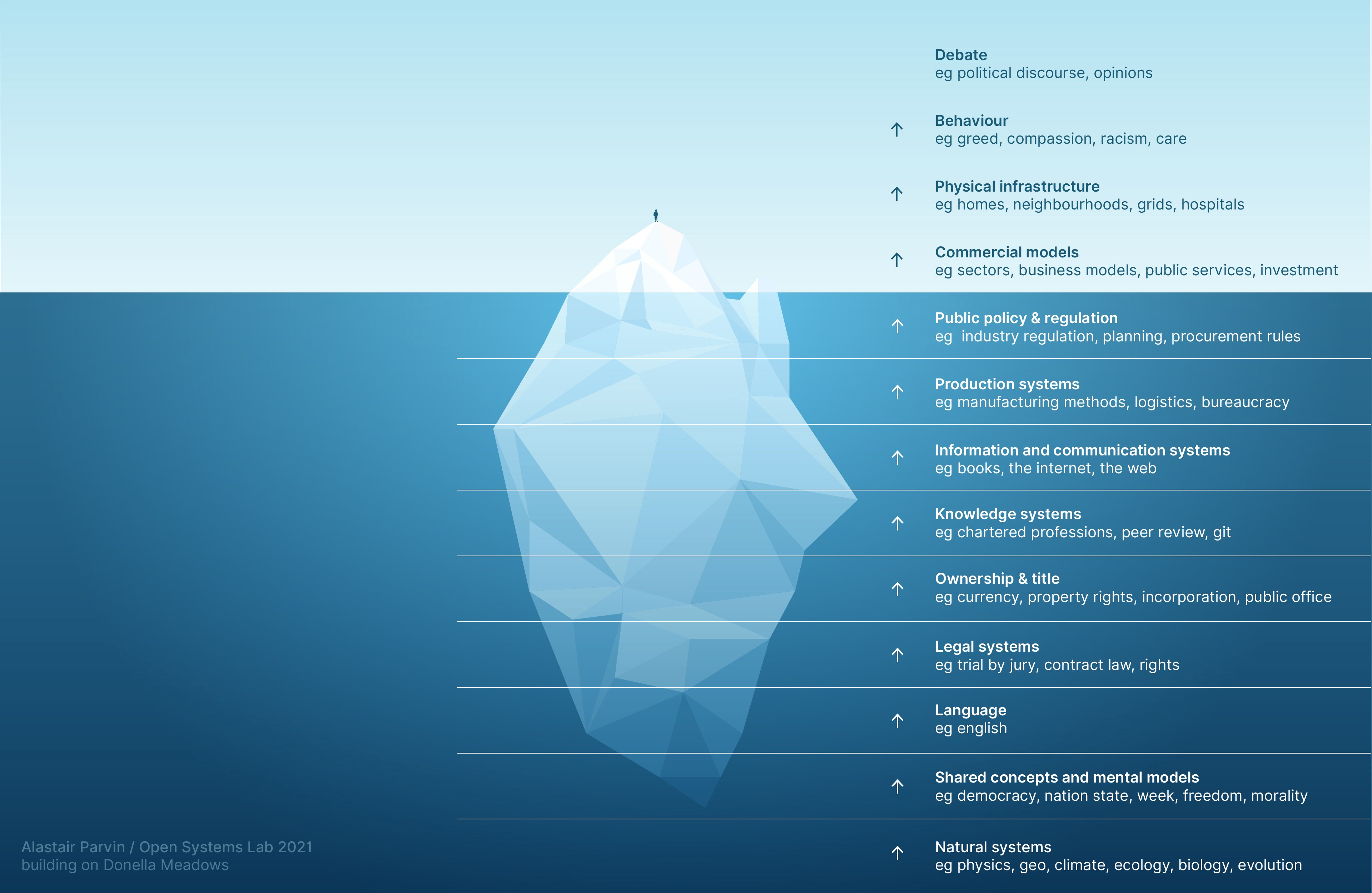 An illustration of an iceberg, most of which is beneath the surface of the sea. Above: Events and behaviour. Below: Systems.