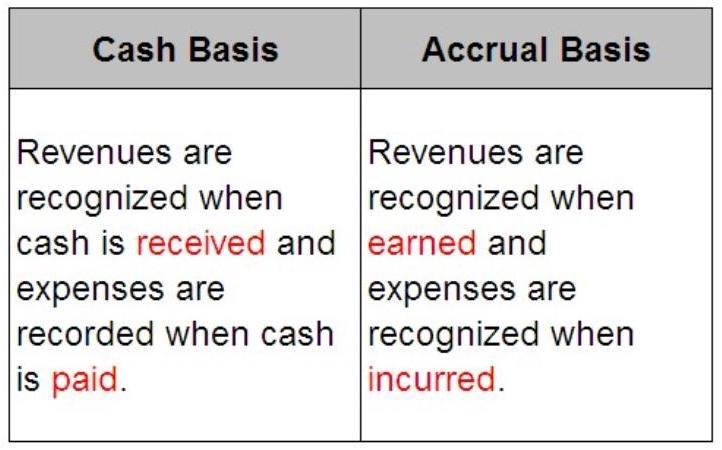 what is accrual accounting growthlab financial services inc
