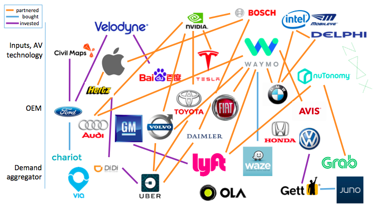The three companies poised to deploy Level 4 AVs first: a 4