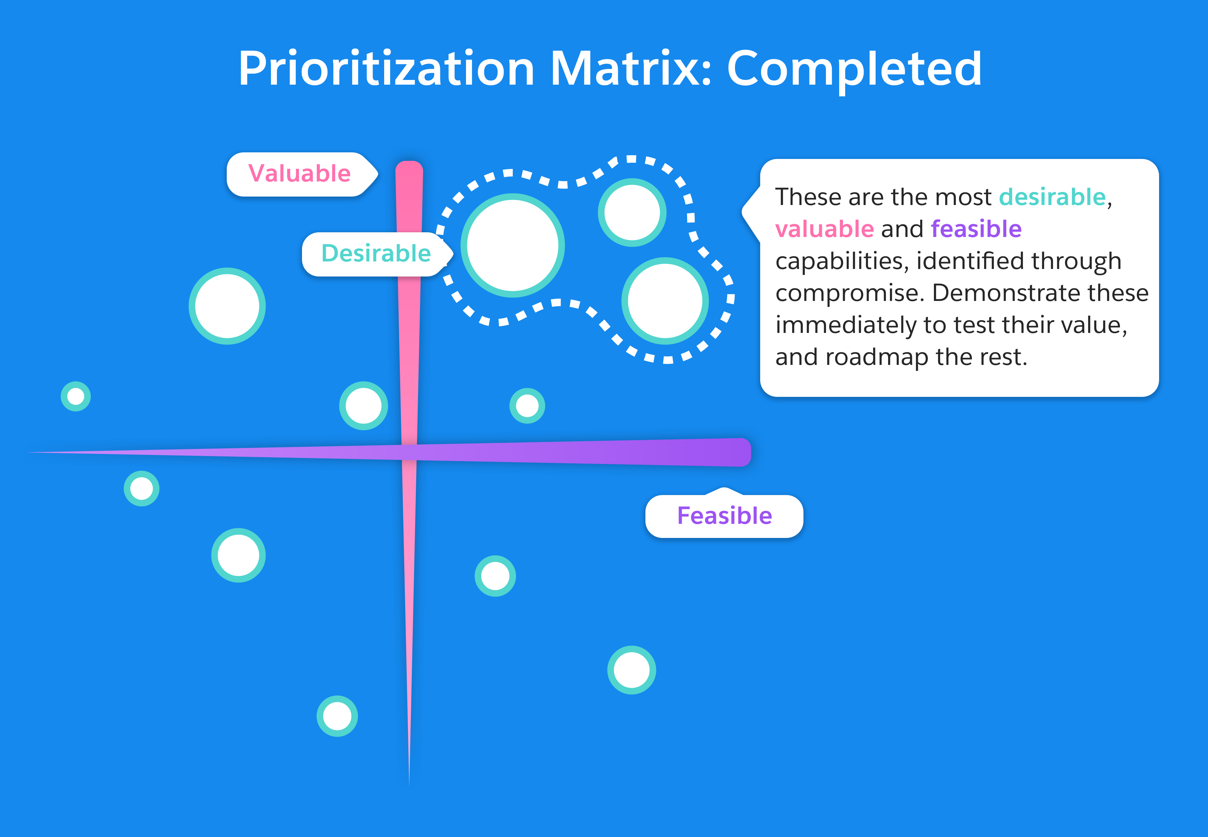 Prioritization Matrix: Completed. Highly desirable capabilities in the top right quadrant should now be demo'd for testing.