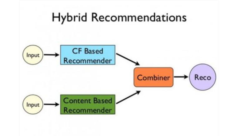 Recommendation System K-Nearest Neighbors : Hybrid Recommendation