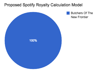 How To Make Streaming Royalties Fair(er) - Cuepoint - Medium
