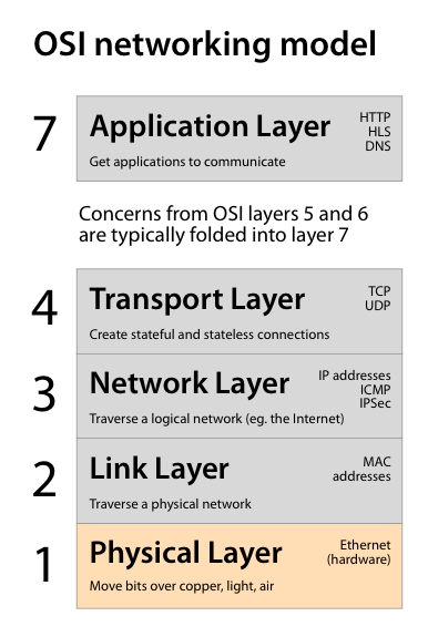 What Developers Should Know About Networks - Carl Tashian