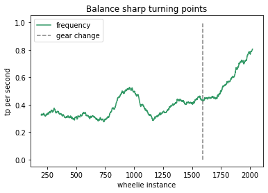 Wheelie turning point frequency chart