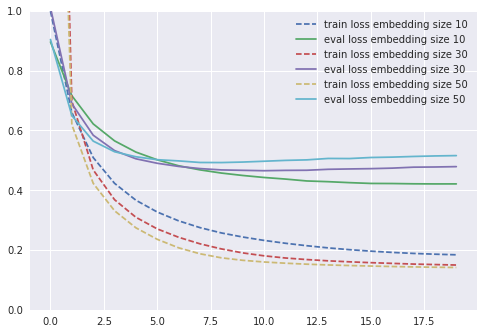 Training and evaluation loss for the compared models