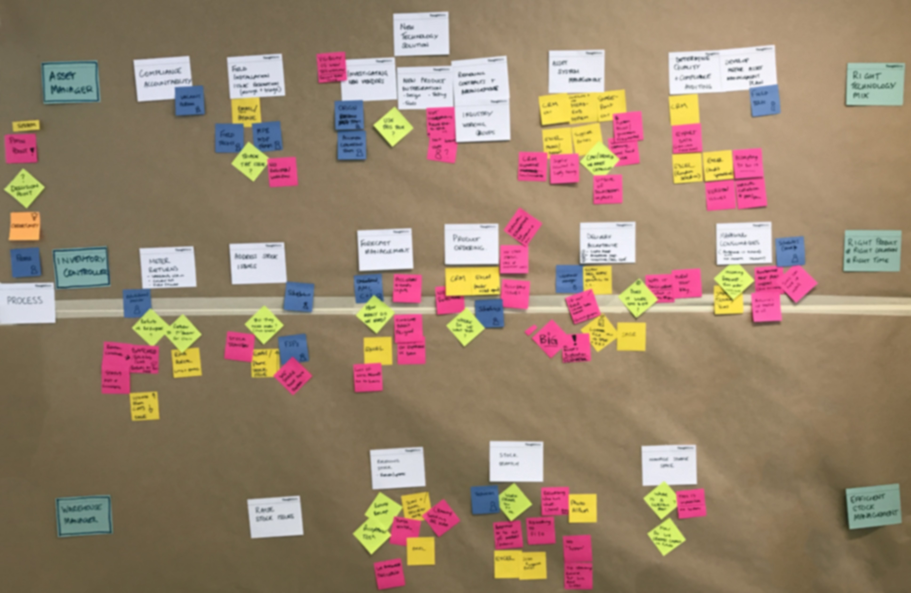 Sequentially ordered sticky notes and index cards, depicting the user journey for the application