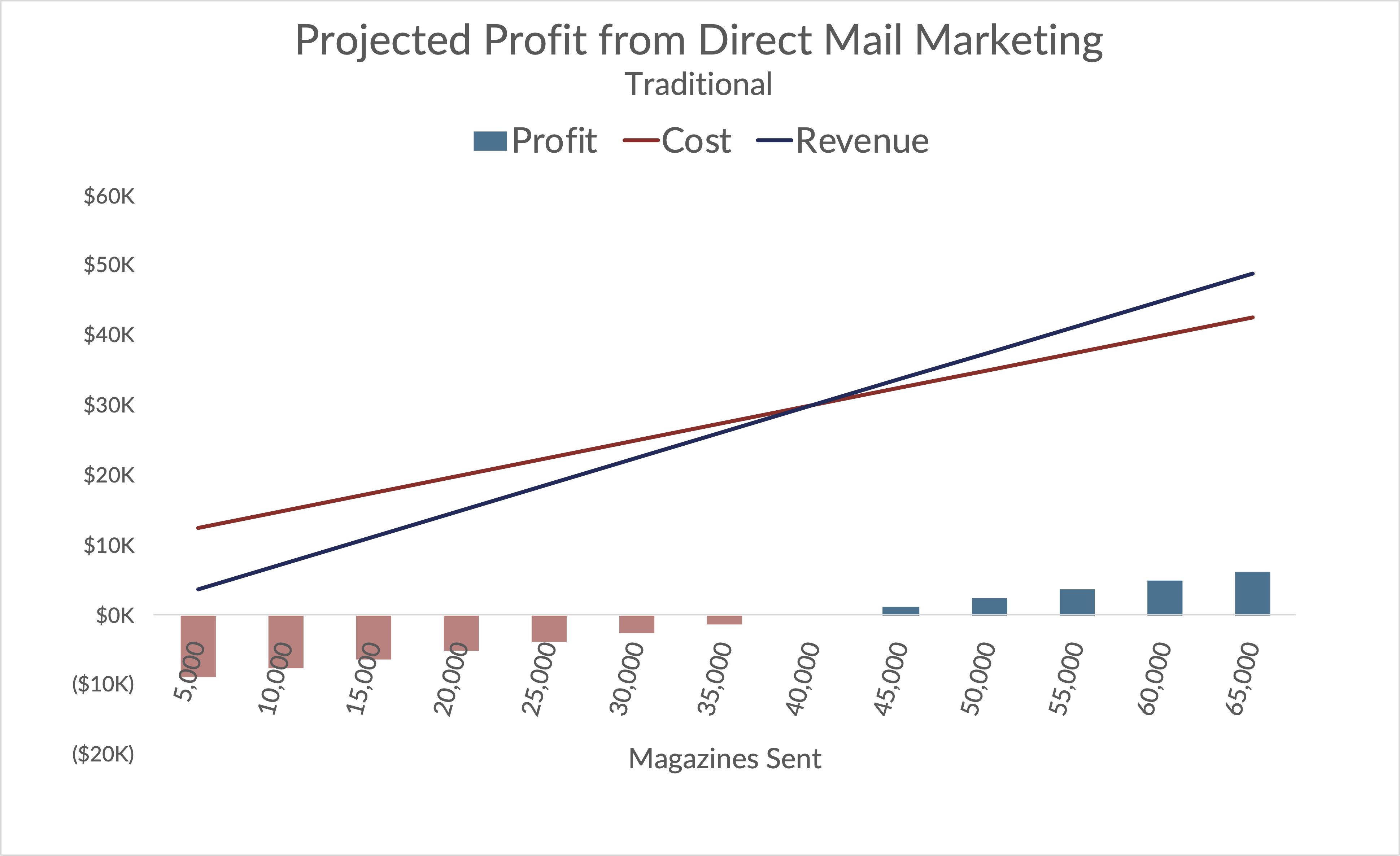 A graph of the profit from a traditional direct mail marketing approach