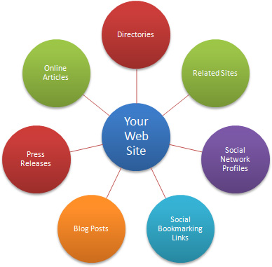 Building High Quality Backlinks For Your Ecommerce Site