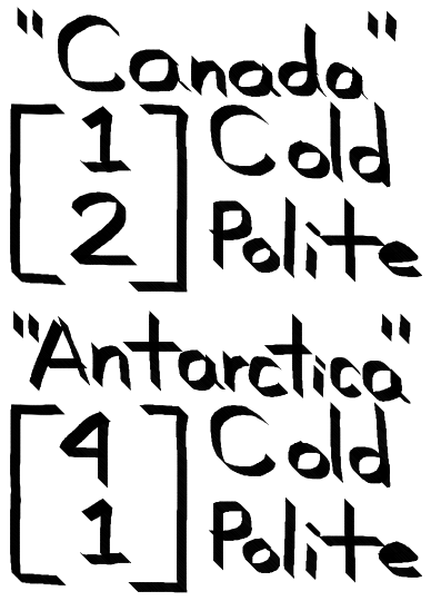 "Example vectors for the words ""Canada"" and ""Antarctica"". Canada has the vector [1, 2]. Antarctica has the vector [4, 1]."