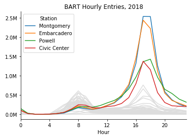 Color brings out the four busiest stations in this plot of entries by hour of day; all other stations are colored in gray