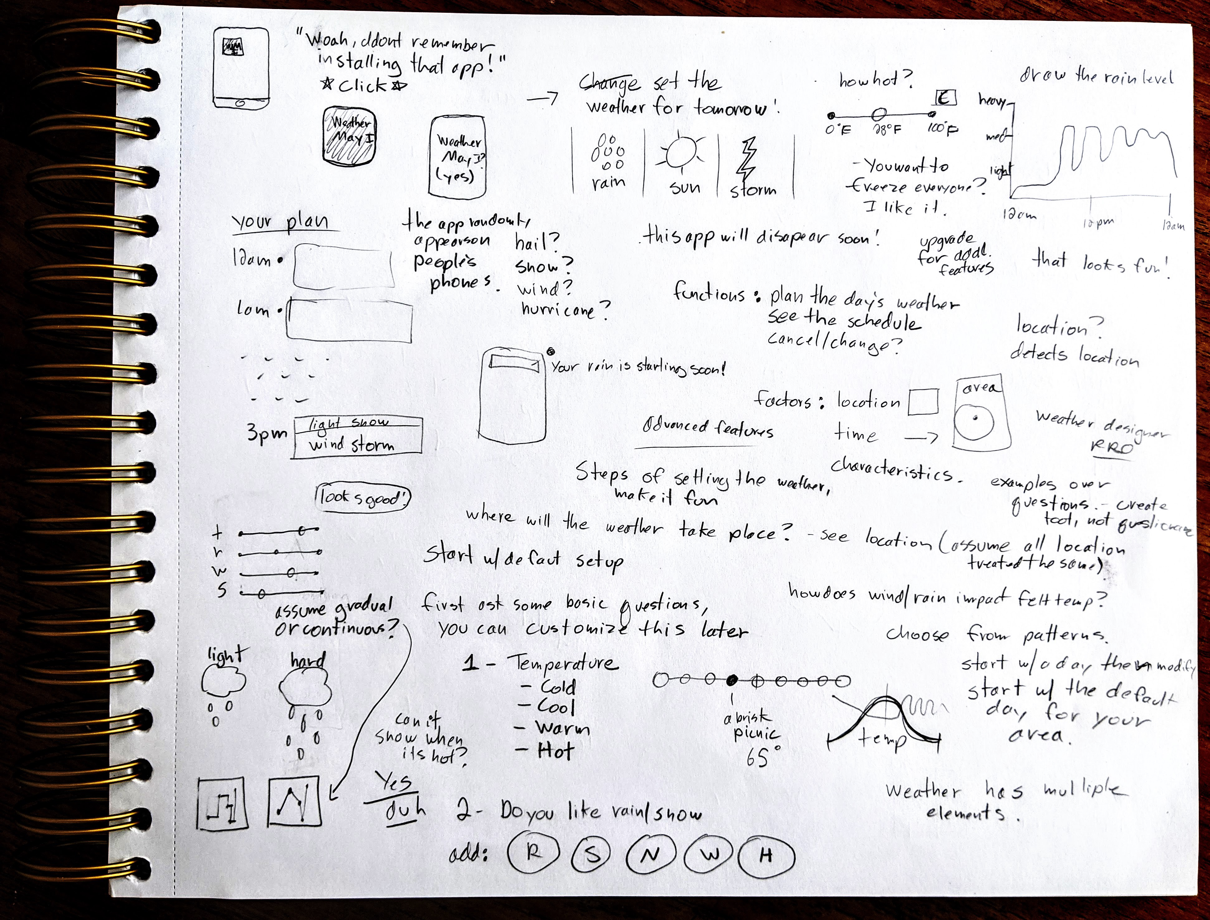 Stream-of-consciousness writing/sketching on paper