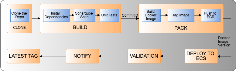 Parameterized Automation using Infrastructure as Code Model