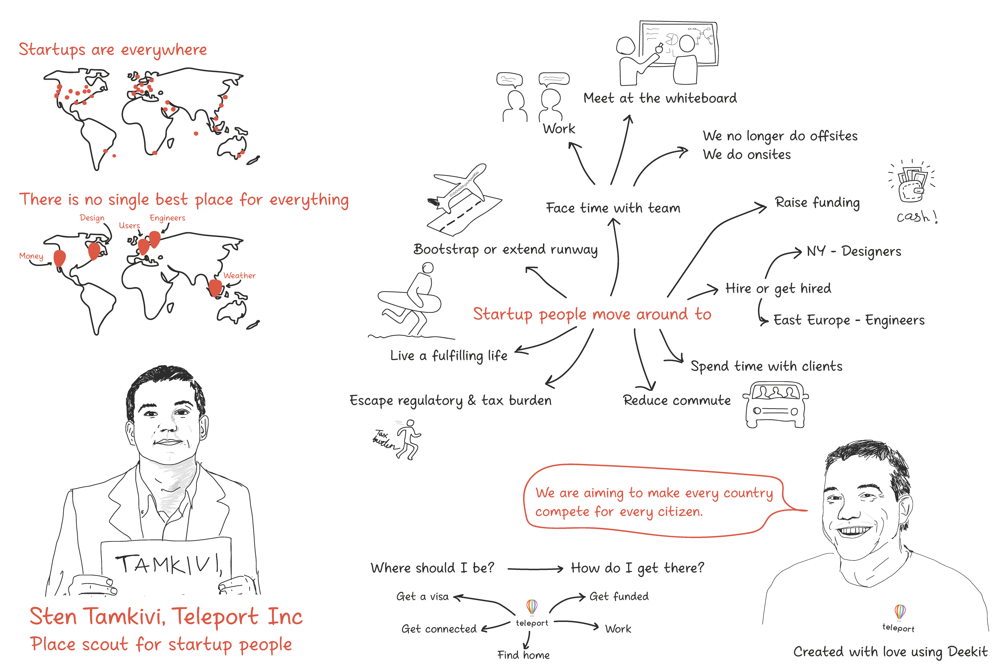 Sketch Note Teleport Place Scout For Startup People By Deekit Deekit Central Medium