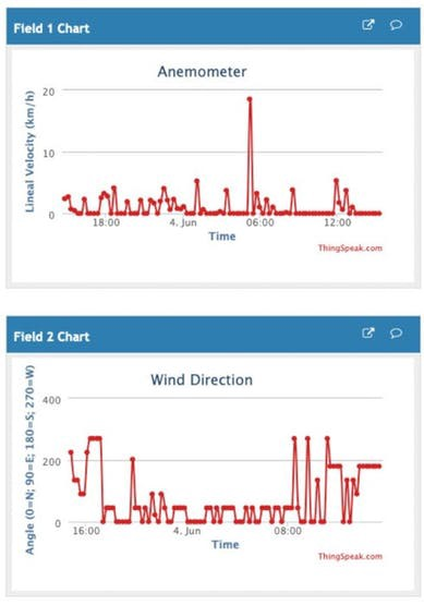 How to Capture Weather Data with your own IoT Home Station