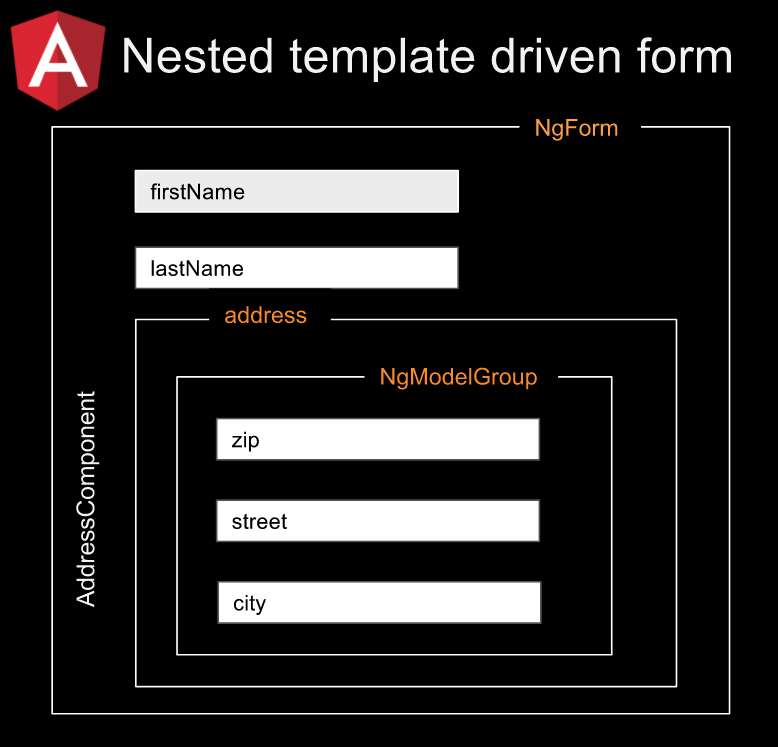 Angular: Nested template driven form - Alexey Zuev - Medium