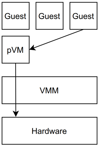 Figure 1: The virtualization architecture when using the pVM approach. The pVM and guest VMs are virtualized by the VMM. Communication, to e.g. access the drivers, is done through the pVM (exemplary visualized by the arrows).