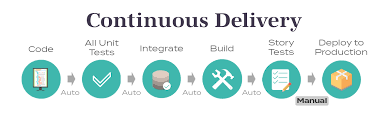 A cycle for continuous delivery