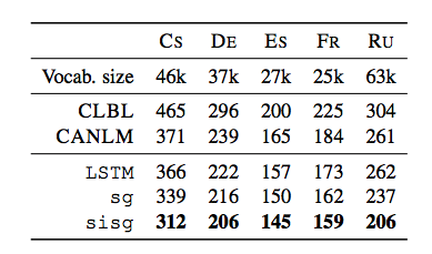 Moving beyond the distributional model for word representation
